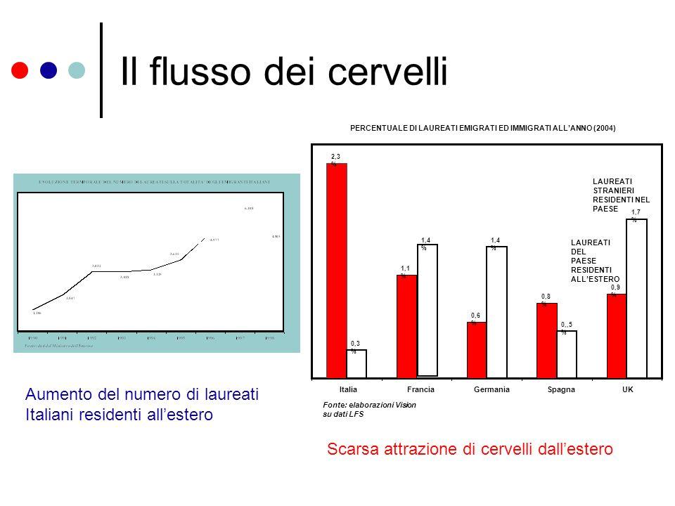 Il flusso dei cervelli 2,3 % 1,1 % 0,6 % 0,8 % 0,9 % 0,3 % 1,4 % 0,,5 % 1,7 % ItaliaFranciaGermaniaSpagnaUK Fonte: elaborazioni Vision su dati LFS PERCENTUALE DI LAUREATI EMIGRATI ED IMMIGRATI ALLANNO (2004) LAUREATI DEL PAESE RESIDENTI ALLESTERO LAUREATI STRANIERI RESIDENTI NEL PAESE Aumento del numero di laureati Italiani residenti allestero Scarsa attrazione di cervelli dallestero