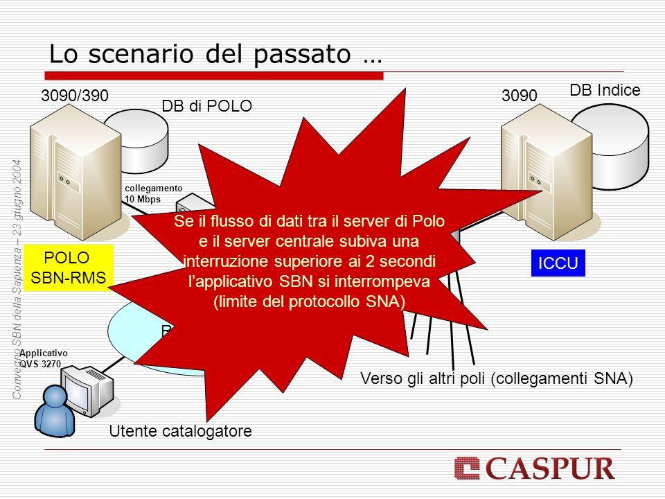 Lo scenario del passato … Rete GARR 3745 3090/3903090 DB di POLO Verso gli altri poli (collegamenti SNA) Utente catalogatore Applicativo QVS 3270 collegamento SNA (64 Kbps) POLO SBN-RMS ICCU Se il flusso di dati tra il server di Polo e il server centrale subiva una interruzione superiore ai 2 secondi lapplicativo SBN si interrompeva (limite del protocollo SNA) DB Indice collegamento 10 Mbps Convegno SBN della Sapienza – 23 giugno 2004