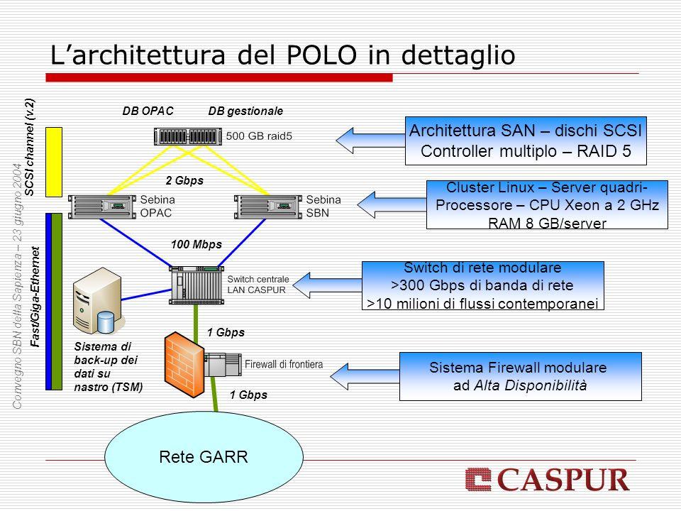 Larchitettura del POLO in dettaglio Rete GARR 1 Gbps 100 Mbps 2 Gbps Fast/Giga-Ethernet SCSI channel (v.2) Architettura SAN – dischi SCSI Controller multiplo – RAID 5 Cluster Linux – Server quadri- Processore – CPU Xeon a 2 GHz RAM 8 GB/server Switch di rete modulare >300 Gbps di banda di rete >10 milioni di flussi contemporanei 1 Gbps Sistema Firewall modulare ad Alta Disponibilità DB gestionaleDB OPAC Sistema di back-up dei dati su nastro (TSM)