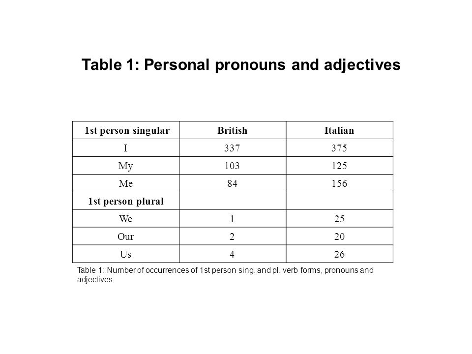 Table 1: Personal pronouns and adjectives 1st person singularBritishItalian I337375 My103125 Me84156 1st person plural We125 Our220 Us426 Table 1: Number of occurrences of 1st person sing.
