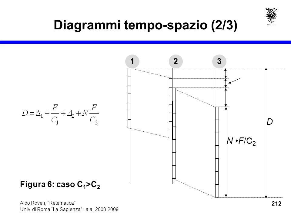 212 Aldo Roveri, Retematica Univ. di Roma La Sapienza - a.a.