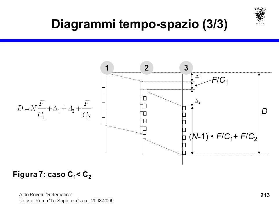 213 Aldo Roveri, Retematica Univ. di Roma La Sapienza - a.a.