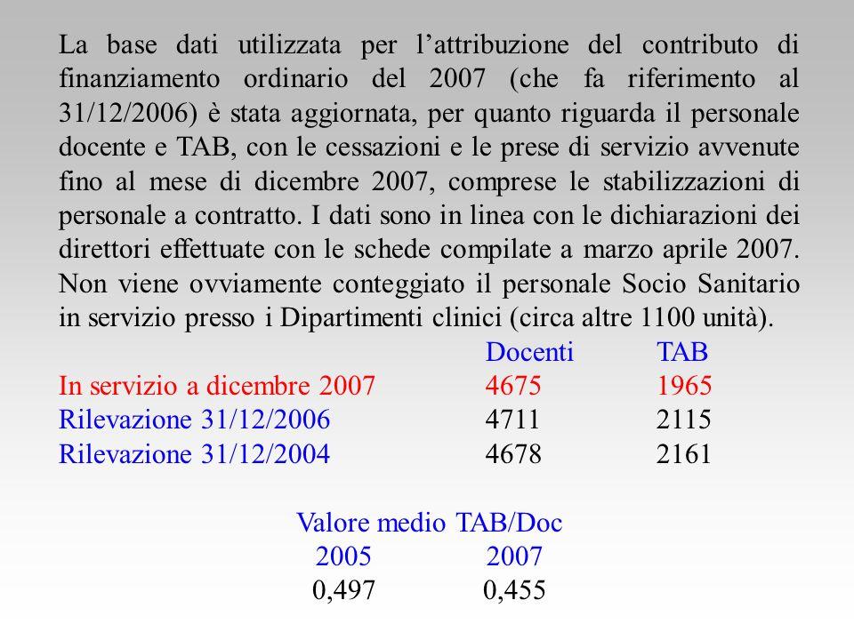 La base dati utilizzata per lattribuzione del contributo di finanziamento ordinario del 2007 (che fa riferimento al 31/12/2006) è stata aggiornata, per quanto riguarda il personale docente e TAB, con le cessazioni e le prese di servizio avvenute fino al mese di dicembre 2007, comprese le stabilizzazioni di personale a contratto.