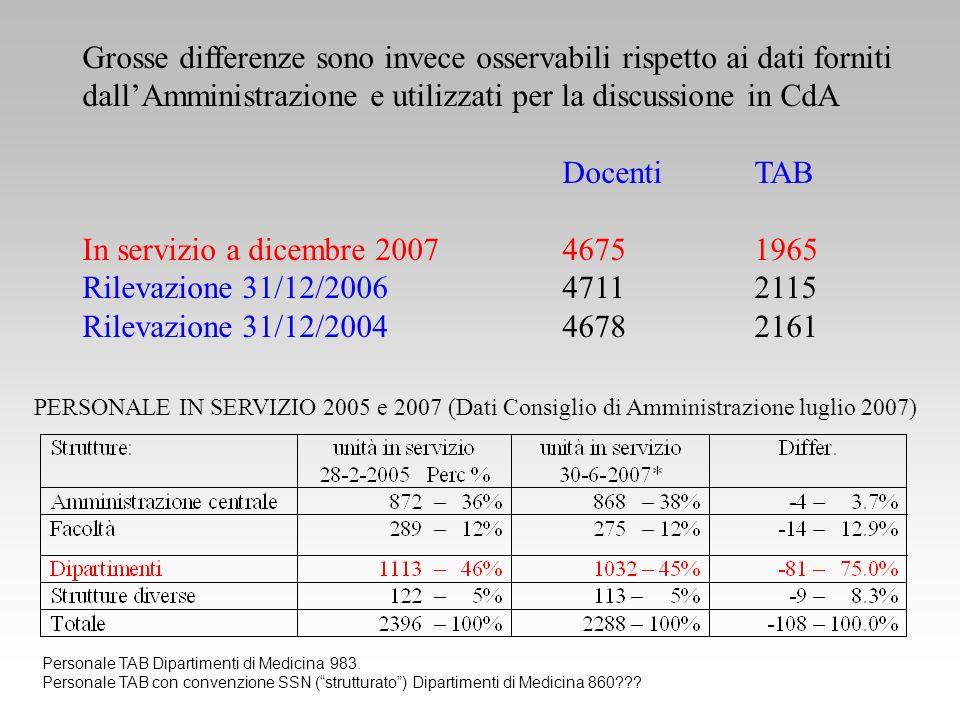Grosse differenze sono invece osservabili rispetto ai dati forniti dallAmministrazione e utilizzati per la discussione in CdA DocentiTAB In servizio a dicembre 200746751965 Rilevazione 31/12/200647112115 Rilevazione 31/12/200446782161 PERSONALE IN SERVIZIO 2005 e 2007 (Dati Consiglio di Amministrazione luglio 2007) Personale TAB Dipartimenti di Medicina983.