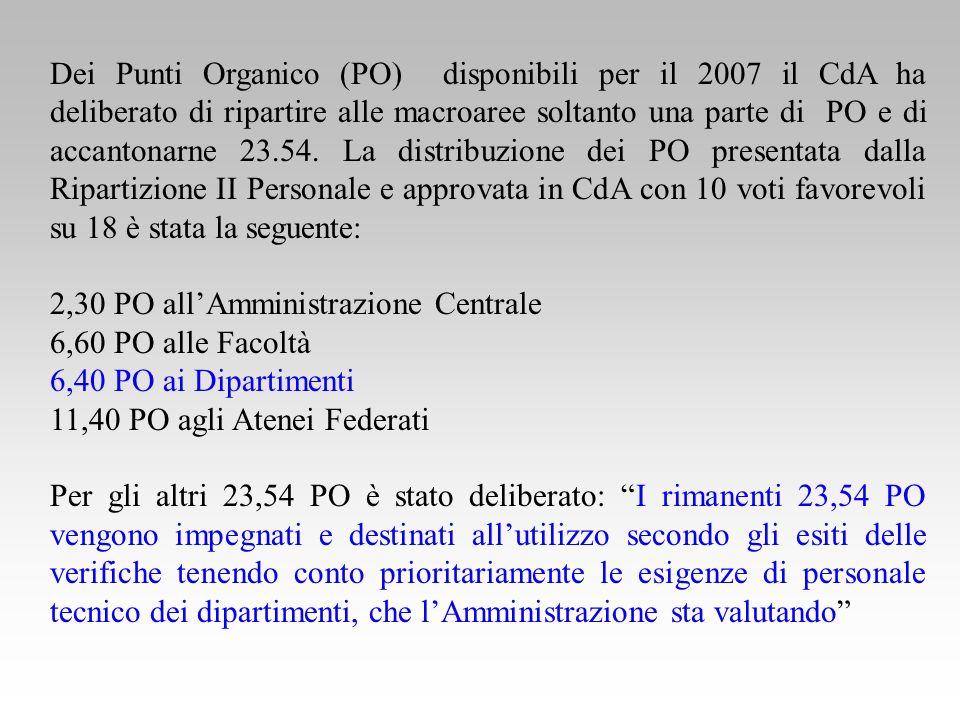 Dei Punti Organico (PO) disponibili per il 2007 il CdA ha deliberato di ripartire alle macroaree soltanto una parte di PO e di accantonarne 23.54.
