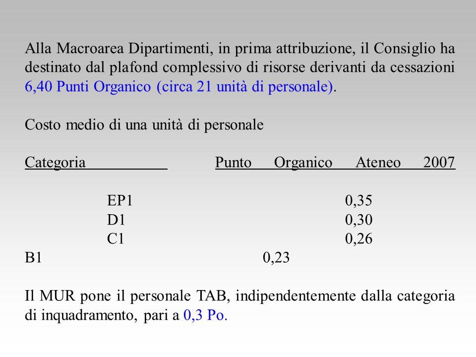 Alla Macroarea Dipartimenti, in prima attribuzione, il Consiglio ha destinato dal plafond complessivo di risorse derivanti da cessazioni 6,40 Punti Organico (circa 21 unità di personale).