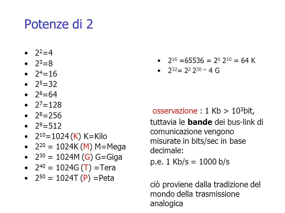 Potenze di 2 2 2 =4 2 3 =8 2 4 =16 2 5 =32 2 6 =64 2 7 =128 2 8 =256 2 9 =512 2 10 =1024 (K) K=Kilo 2 20 = 1024K (M) M=Mega 2 30 = 1024M (G) G=Giga 2