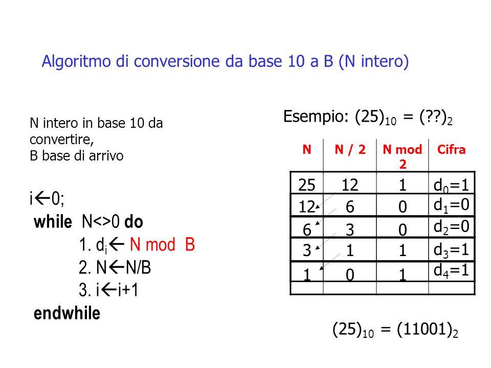 N intero in base 10 da convertire, B base di arrivo i 0; while N<>0 do 1. d i N mod B 2. N N/B 3. i i+1 endwhile Esempio: (25) 10 = (??) 2 (25) 10 = (