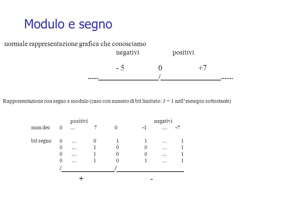 Modulo e segno normale rappresentazione grafica che conosciamo negativi positivi - 5 0 +7......_________________/_________________....... Rappresentaz