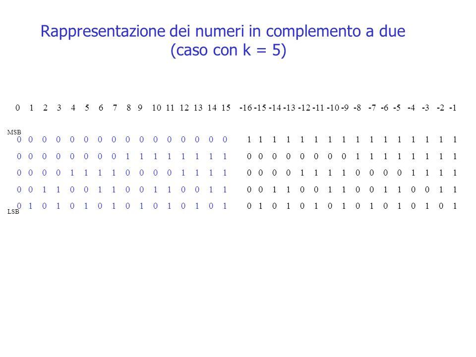 Rappresentazione dei numeri in complemento a due (caso con k = 5) 0 0 0 0 0 0 0 0 0 0 0 0 0 0 0 0 1 1 1 1 1 1 1 1 0 0 0 0 1 1 1 1 0 0 1 1 0 0 1 1 0 1 0 1 0 1 0 1 1 1 1 1 1 1 1 1 0 0 0 0 0 0 0 0 1 1 1 1 1 1 1 1 0 0 0 0 1 1 1 1 0 0 1 1 0 0 1 1 0 1 0 1 0 1 0 1 0 1 2 3 4 5 6 7 8 9 10 11 12 13 14 15 -16 -15 -14 -13 -12 -11 -10 -9 -8 -7 -6 -5 -4 -3 -2 -1 MSB LSB