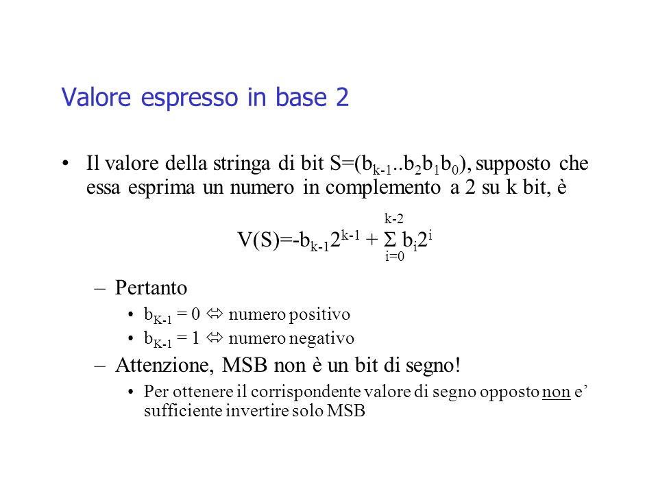 Valore espresso in base 2 Il valore della stringa di bit S=(b k-1..b 2 b 1 b 0 ), supposto che essa esprima un numero in complemento a 2 su k bit, è k-2 V(S)=-b k-1 2 k-1 + b i 2 i i=0 –Pertanto b K-1 = 0 numero positivo b K-1 = 1 numero negativo –Attenzione, MSB non è un bit di segno.