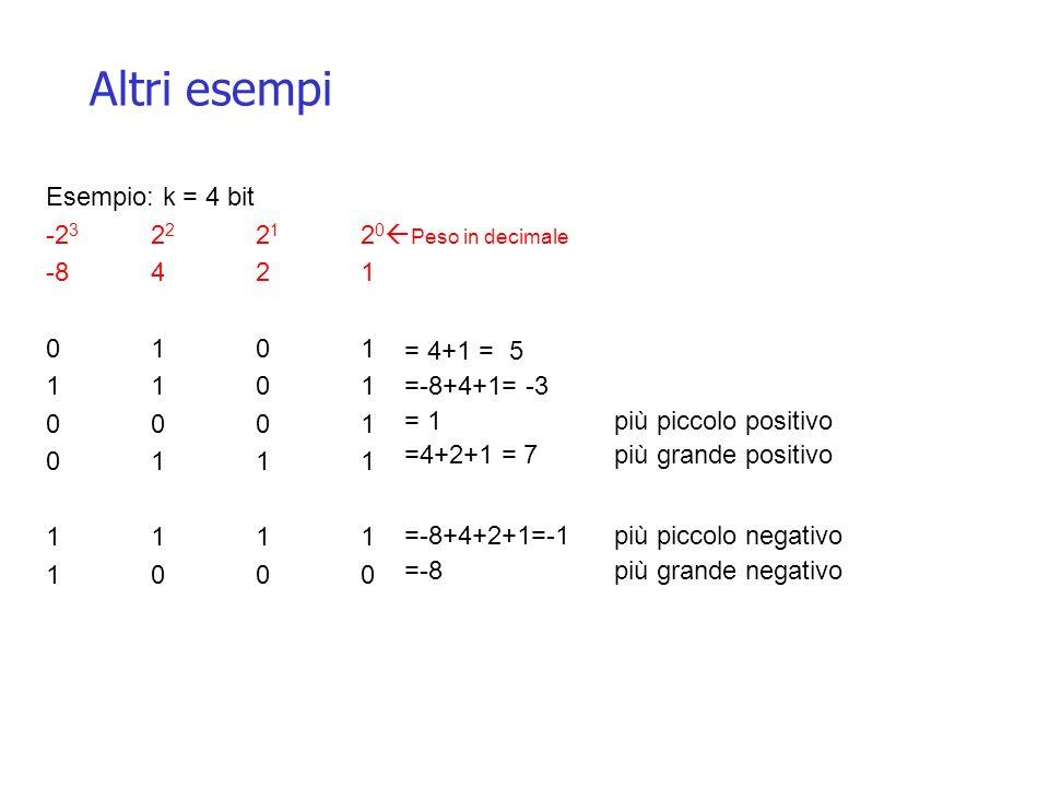 Altri esempi = 4+1 = 5 =-8+4+1= -3 = 1più piccolo positivo =4+2+1 = 7più grande positivo =-8+4+2+1=-1più piccolo negativo =-8 più grande negativo Esempio: k = 4 bit -2 3 2 2 2 1 2 0 Peso in decimale -8421 0101 1101 0001 0111 1111 1000