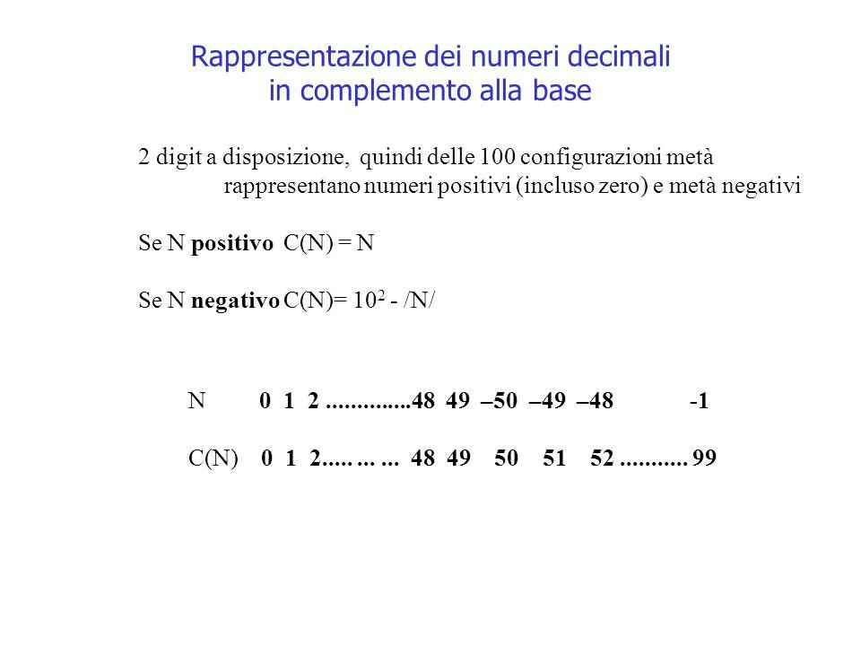 Rappresentazione dei numeri decimali in complemento alla base N 0 1 2..............48 49 –50 –49 –48 -1 C(N) 0 1 2........... 48 49 50 51 52..........