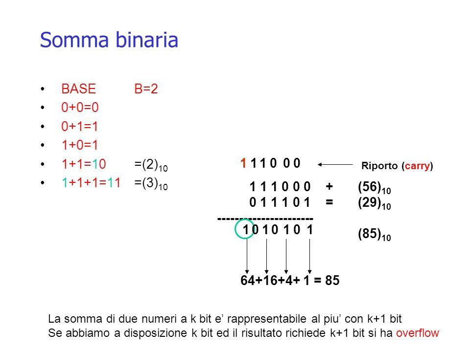 Somma binaria BASE B=2 0+0=0 0+1=1 1+0=1 1+1=10=(2) 10 1+1+1=11=(3) 10 1 1 1 0 0 0 +(56) 10 0 1 1 1 0 1 =(29) 10 ---------------------- (85) 10 Riport