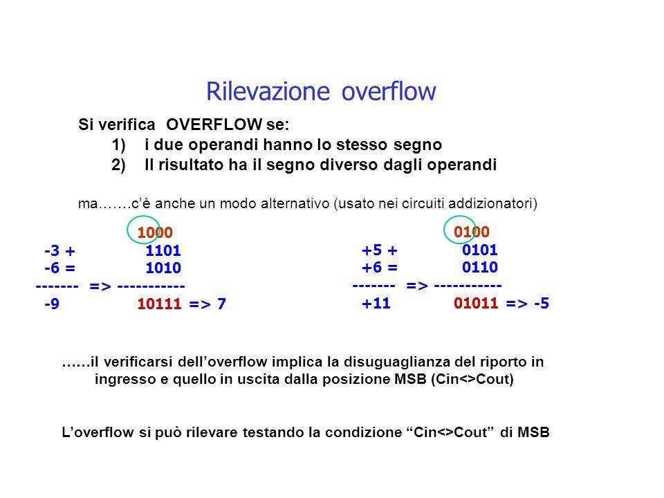 Rilevazione overflow Si verifica OVERFLOW se: 1)i due operandi hanno lo stesso segno 2)Il risultato ha il segno diverso dagli operandi ma…….cè anche un modo alternativo (usato nei circuiti addizionatori) 1000 -3 + 1101 -6 = 1010 ------- => ----------- -9 10111 => 7 0100 +5 + 0101 +6 = 0110 ------- => ----------- +11 01011 => -5 ……il verificarsi delloverflow implica la disuguaglianza del riporto in ingresso e quello in uscita dalla posizione MSB (Cin<>Cout) Loverflow si può rilevare testando la condizione Cin<>Cout di MSB