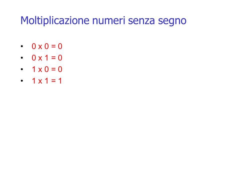 Moltiplicazione numeri senza segno 0 x 0 = 0 0 x 1 = 0 1 x 0 = 0 1 x 1 = 1