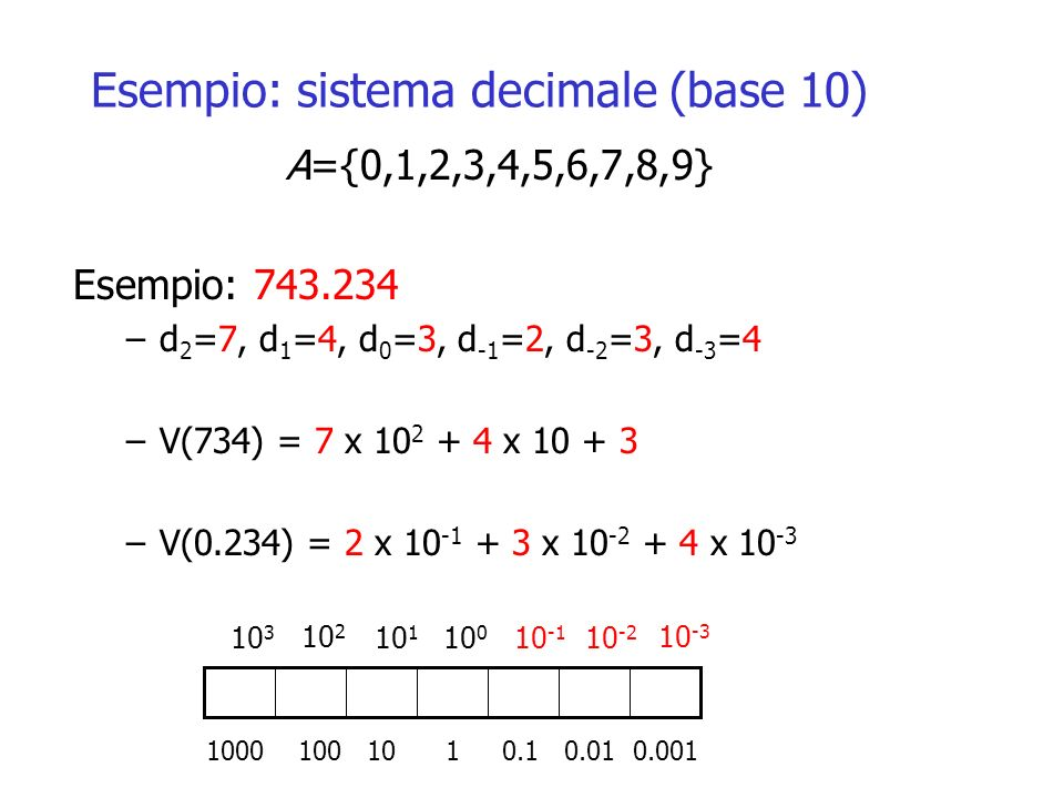 Esempio: sistema decimale (base 10) A={0,1,2,3,4,5,6,7,8,9} Esempio: 743.234 –d 2 =7, d 1 =4, d 0 =3, d -1 =2, d -2 =3, d -3 =4 –V(734) = 7 x 10 2 + 4 x 10 + 3 –V(0.234) = 2 x 10 -1 + 3 x 10 -2 + 4 x 10 -3 10 3 10 2 10 1 10 0 10 -1 10 -2 10 -3 1000 100 10 1 0.1 0.01 0.001