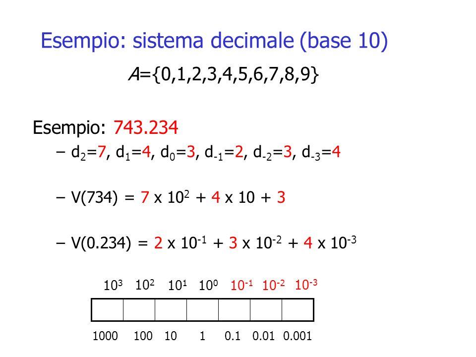 Esempio: sistema decimale (base 10) A={0,1,2,3,4,5,6,7,8,9} Esempio: 743.234 –d 2 =7, d 1 =4, d 0 =3, d -1 =2, d -2 =3, d -3 =4 –V(734) = 7 x 10 2 + 4