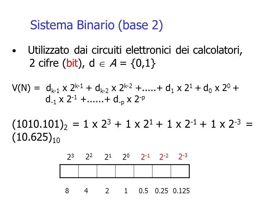 Sistema Binario (base 2) Utilizzato dai circuiti elettronici dei calcolatori, 2 cifre (bit), d A = {0,1} V(N) = d k-1 x 2 k-1 + d k-2 x 2 k-2 +.....+ d 1 x 2 1 + d 0 x 2 0 + d -1 x 2 -1 +......+ d -p x 2 -p (1010.101) 2 = 1 x 2 3 + 1 x 2 1 + 1 x 2 -1 + 1 x 2 -3 = (10.625) 10 2323 2 2121 2020 2 -1 2 -2 2 -3 8 4 2 1 0.5 0.25 0.125