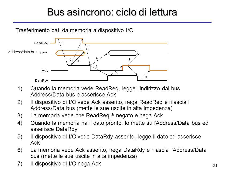 33 Bus asincrono Non è dotato di clock La comunicazione tra le due parti avviene tramite un protocollo di handshaking Vantaggi: –Può avere lunghezza e