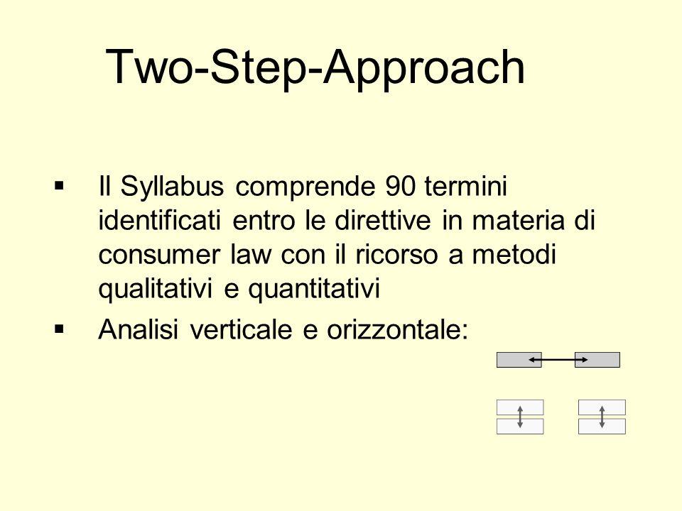 Two-Step-Approach Il Syllabus comprende 90 termini identificati entro le direttive in materia di consumer law con il ricorso a metodi qualitativi e quantitativi Analisi verticale e orizzontale: