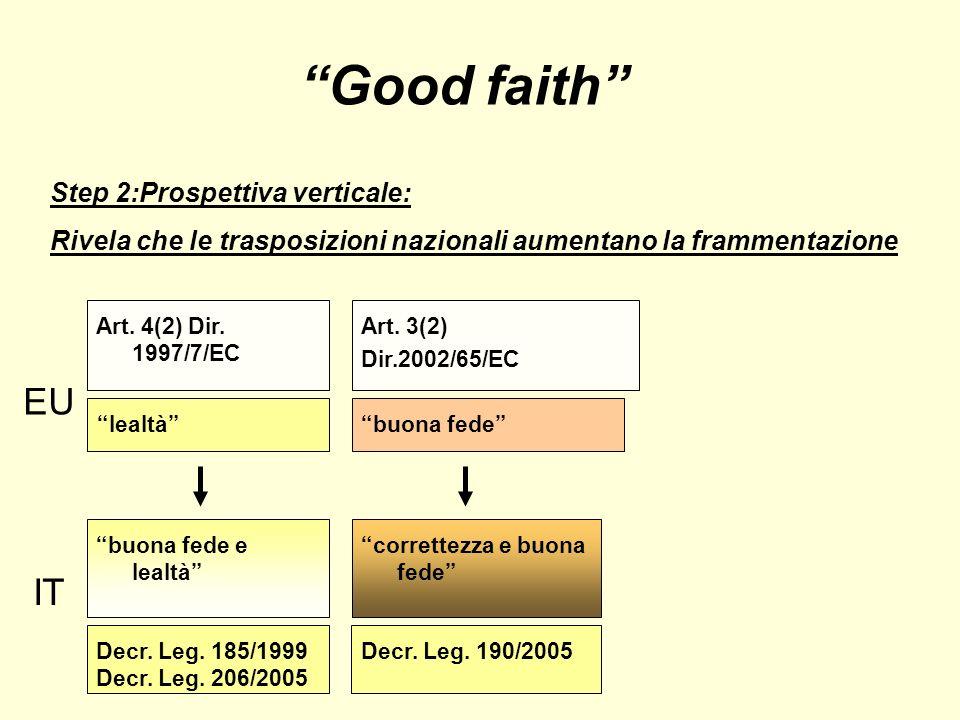 Good faith Step 2:Prospettiva verticale: Rivela che le trasposizioni nazionali aumentano la frammentazione EU Decr.