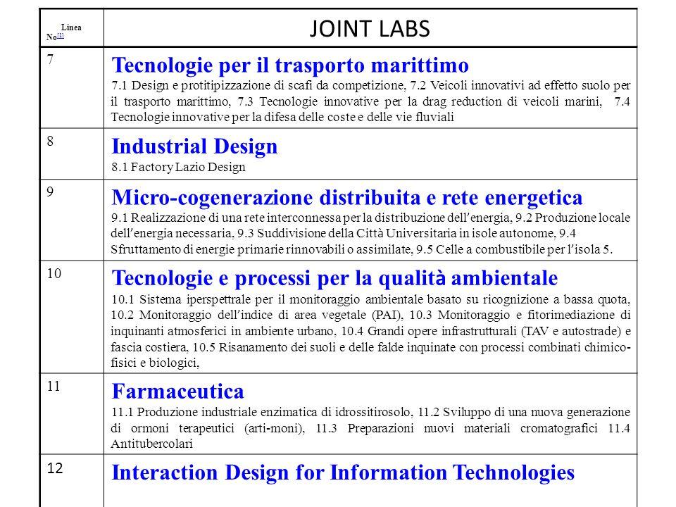 Linea No [1] [1] JOINT LABS 7 Tecnologie per il trasporto marittimo 7.1 Design e protitipizzazione di scafi da competizione, 7.2 Veicoli innovativi ad effetto suolo per il trasporto marittimo, 7.3 Tecnologie innovative per la drag reduction di veicoli marini, 7.4 Tecnologie innovative per la difesa delle coste e delle vie fluviali 8 Industrial Design 8.1 Factory Lazio Design 9 Micro-cogenerazione distribuita e rete energetica 9.1 Realizzazione di una rete interconnessa per la distribuzione dell energia, 9.2 Produzione locale dell energia necessaria, 9.3 Suddivisione della Citt à Universitaria in isole autonome, 9.4 Sfruttamento di energie primarie rinnovabili o assimilate, 9.5 Celle a combustibile per l isola 5.