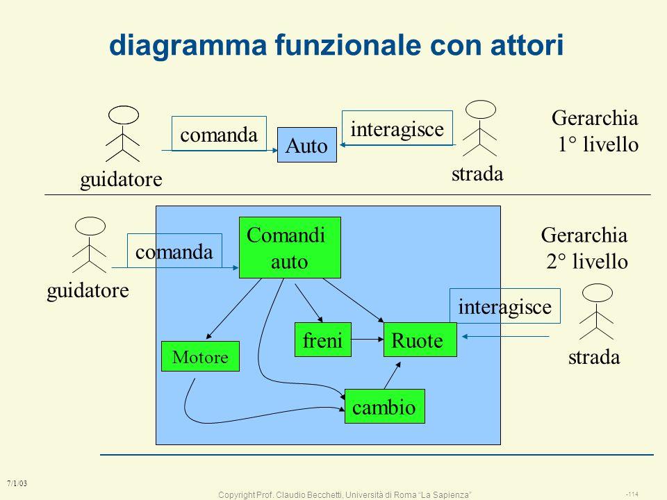 Copyright Prof. Claudio Becchetti, Università di Roma La Sapienza -113 7/1/03 Gli attori l gli attori sono tutte le entità che interagiscono con il si