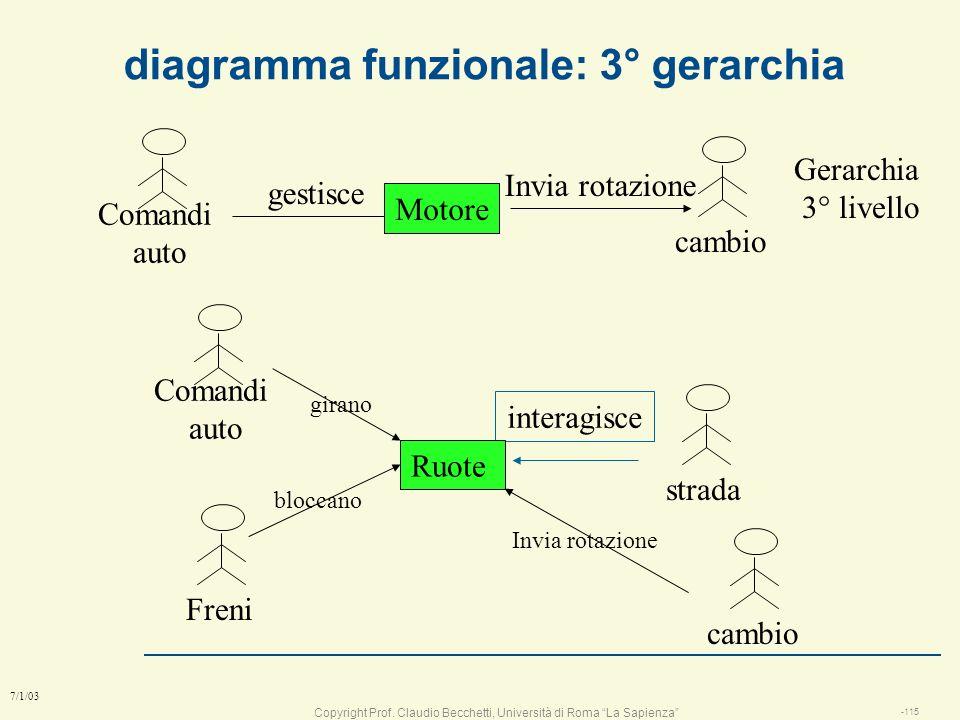 Copyright Prof. Claudio Becchetti, Università di Roma La Sapienza -114 7/1/03 diagramma funzionale con attori comanda Auto guidatorestrada interagisce
