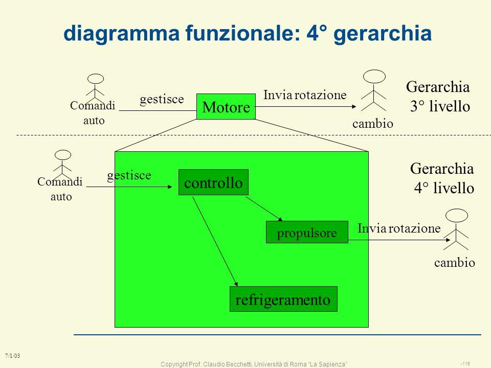 Copyright Prof. Claudio Becchetti, Università di Roma La Sapienza -115 7/1/03 diagramma funzionale: 3° gerarchia gestisce Motore Comandi auto cambio I