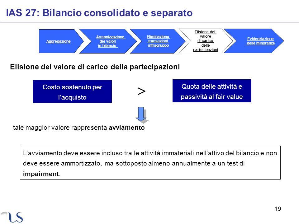 19 IAS 27: Bilancio consolidato e separato Elisione del valore di carico della partecipazioni Costo sostenuto per lacquisto Quota delle attività e pas