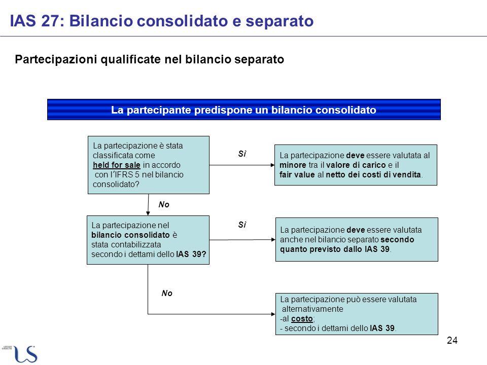 24 IAS 27: Bilancio consolidato e separato Partecipazioni qualificate nel bilancio separato La partecipazione è stata classificata come held for sale