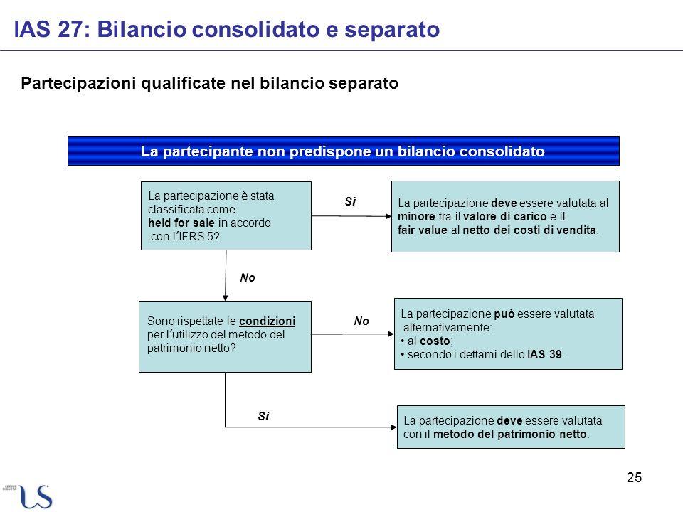 25 IAS 27: Bilancio consolidato e separato Partecipazioni qualificate nel bilancio separato La partecipazione è stata classificata come held for sale