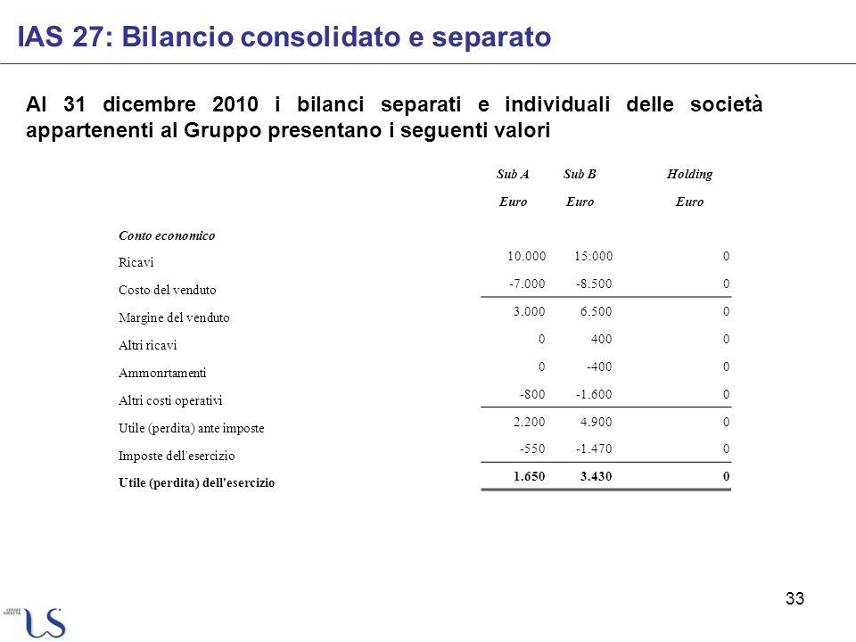33 IAS 27: Bilancio consolidato e separato Al 31 dicembre 2010 i bilanci separati e individuali delle società appartenenti al Gruppo presentano i segu