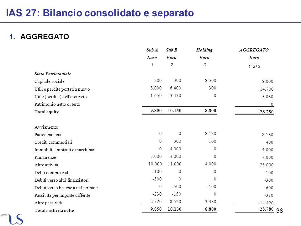38 IAS 27: Bilancio consolidato e separato 1.AGGREGATO Sub ASub BHoldingAGGREGATO Euro 123 1+2+3 Stato Patrimoniale Capitale sociale 2003008.500 9.000