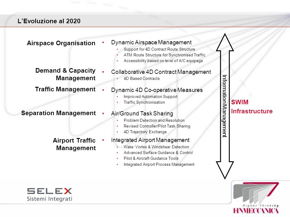 LEvoluzione al 2020 Dynamic Airspace Management Support for 4D Contract Route Structure ATM Route Structure for Synchronised Traffic Accessibility bas