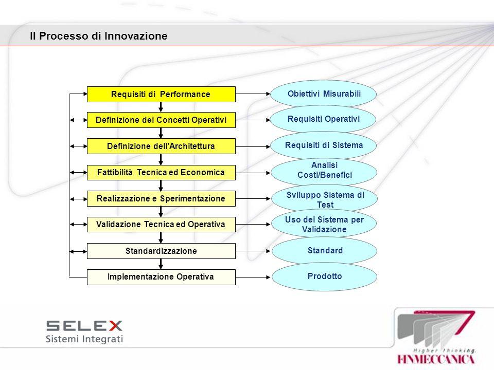 Il Processo di Innovazione Fattibilità Tecnica ed Economica Definizione dei Concetti Operativi Realizzazione e Sperimentazione Requisiti di Performanc