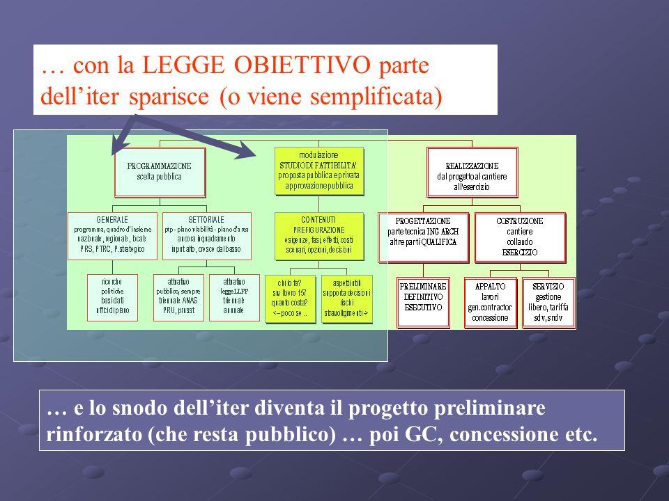 … e lo snodo delliter diventa il progetto preliminare rinforzato (che resta pubblico) … poi GC, concessione etc.