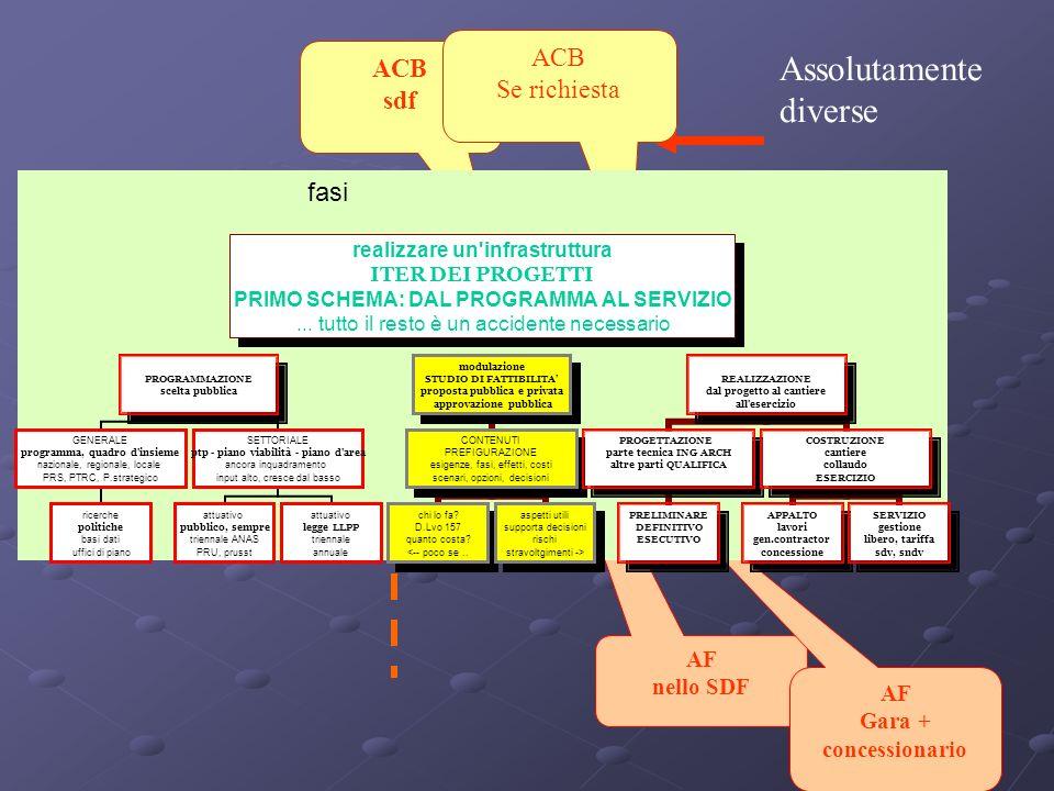 ACB sdf AF nello SDF ACB Se richiesta AF Gara + concessionario Assolutamente diverse fasi