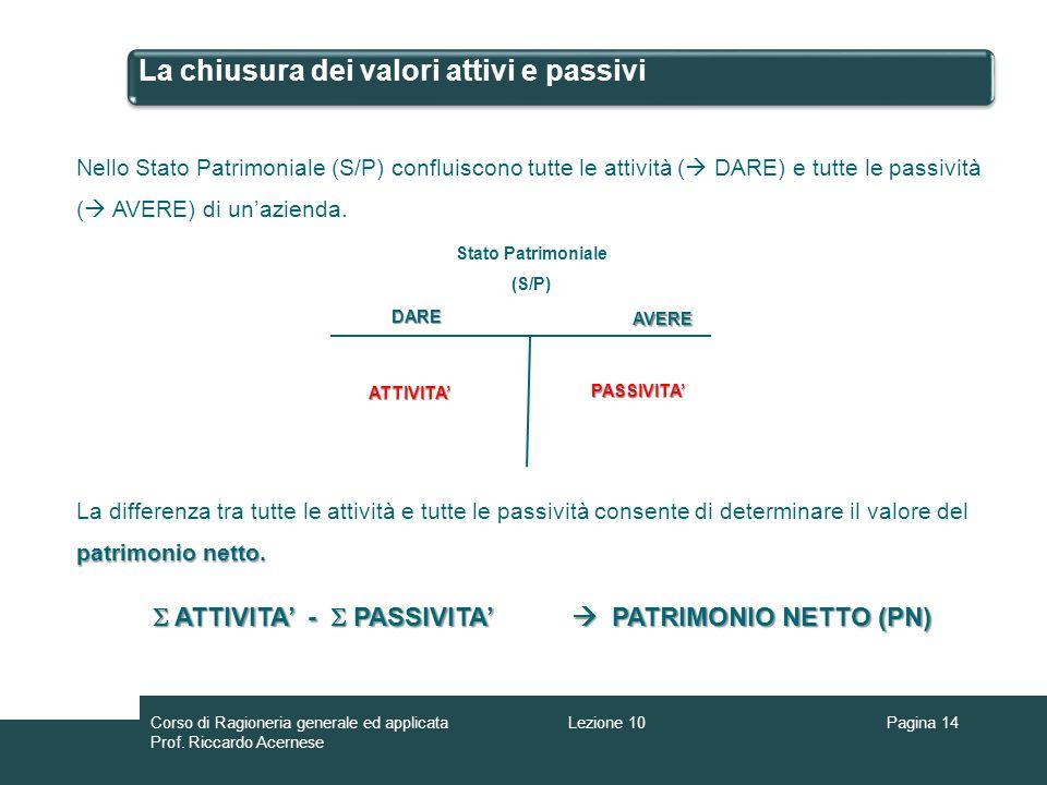 La chiusura dei valori attivi e passivi Pagina 14 Nello Stato Patrimoniale (S/P) confluiscono tutte le attività ( DARE) e tutte le passività ( AVERE) di unazienda.