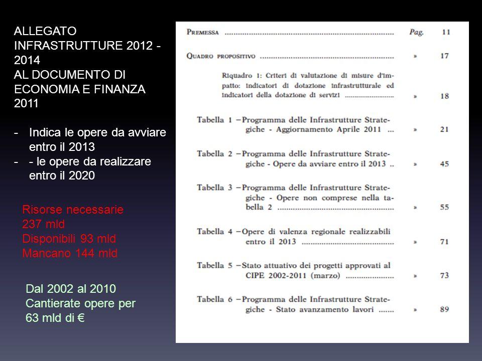 ALLEGATO INFRASTRUTTURE 2012 - 2014 AL DOCUMENTO DI ECONOMIA E FINANZA 2011 -Indica le opere da avviare entro il 2013 -- le opere da realizzare entro