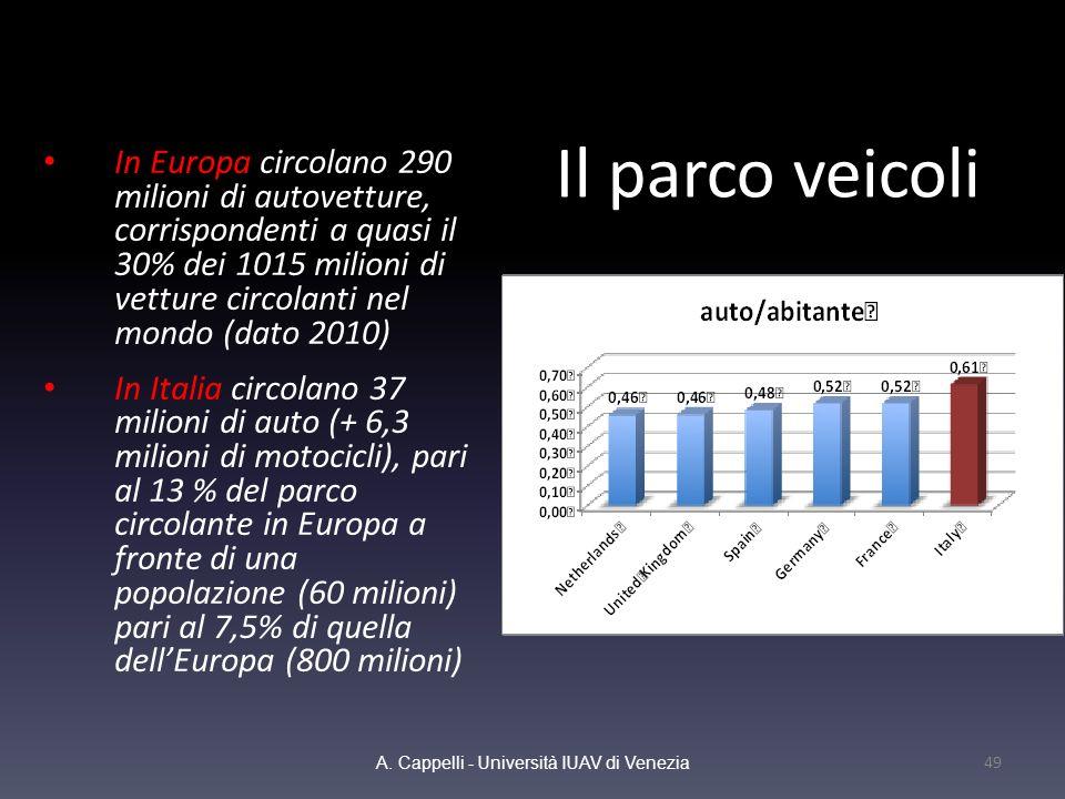 Il parco veicoli In Europa circolano 290 milioni di autovetture, corrispondenti a quasi il 30% dei 1015 milioni di vetture circolanti nel mondo (dato