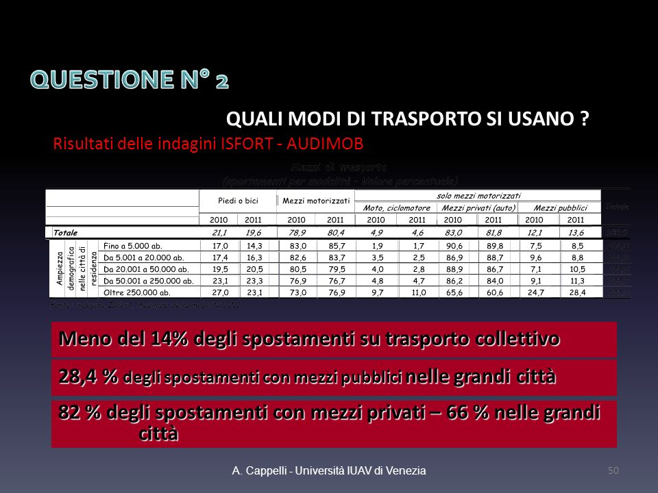 QUALI MODI DI TRASPORTO SI USANO ? Risultati delle indagini ISFORT - AUDIMOB A. Cappelli - Università IUAV di Venezia 50 Meno del 14% degli spostament
