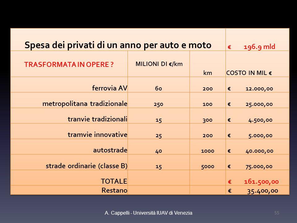 A. Cappelli - Università IUAV di Venezia 55