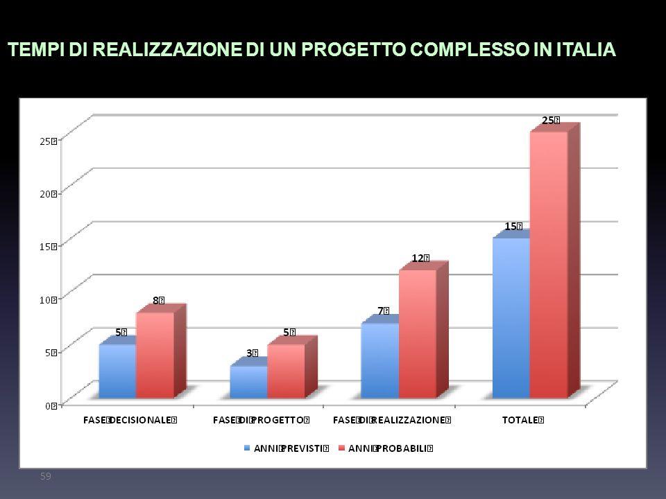 59 TEMPI DI REALIZZAZIONE DI UN PROGETTO COMPLESSO IN ITALIA