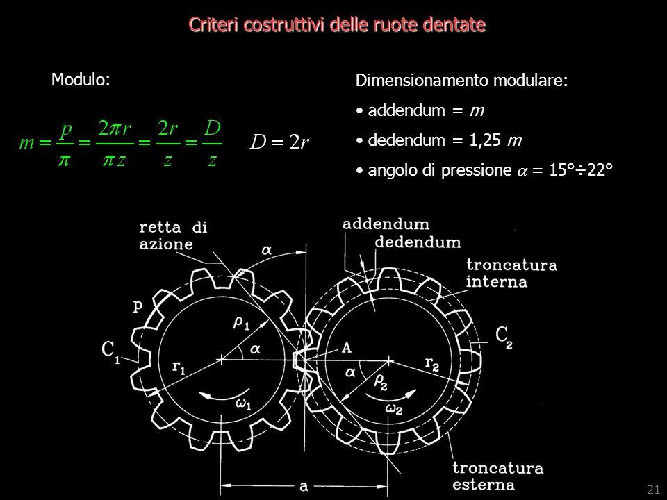 21 Criteri costruttivi delle ruote dentate Dimensionamento modulare: addendum = m dedendum = 1,25 m angolo di pressione a = 15°÷22° Modulo:
