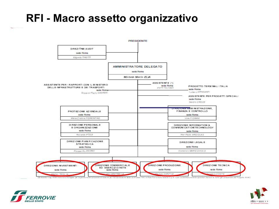 RFI - Macro assetto organizzativo