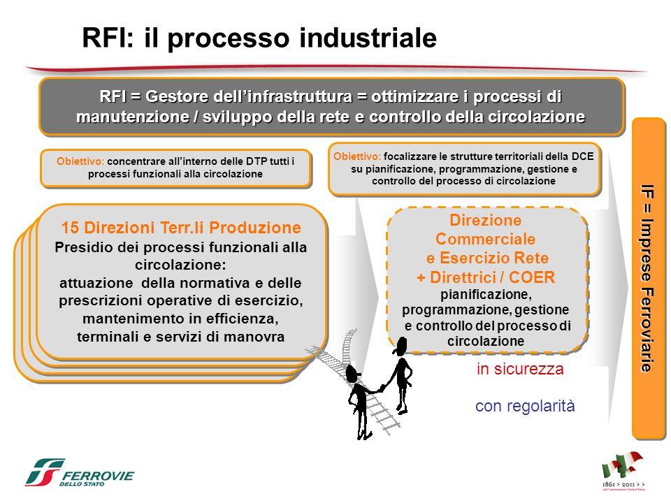 RFI: il processo industriale RFI = Gestore dellinfrastruttura = ottimizzare i processi di manutenzione / sviluppo della rete e controllo della circola