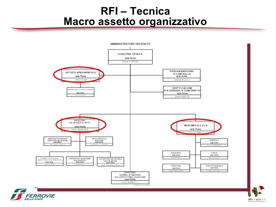 RFI – Tecnica Macro assetto organizzativo