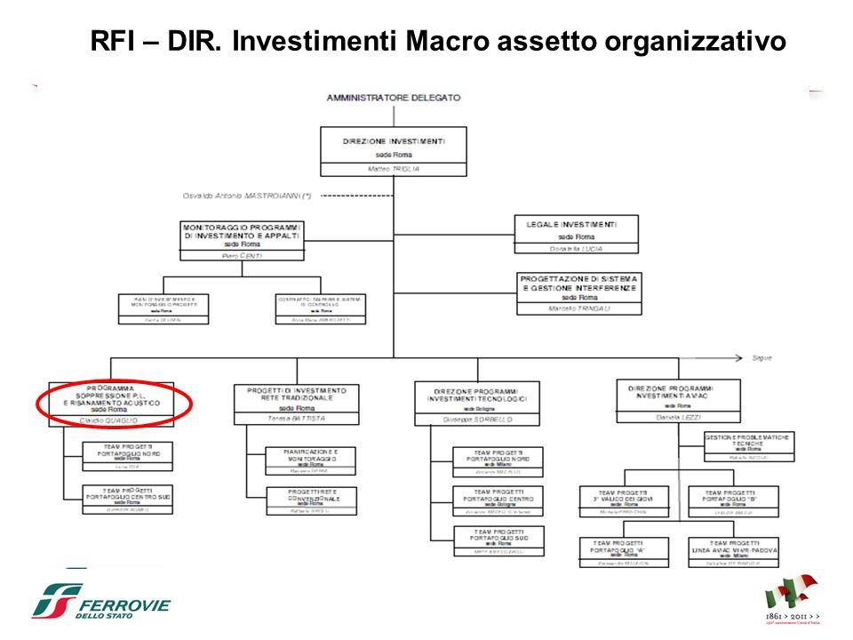RFI – DIR. Investimenti Macro assetto organizzativo